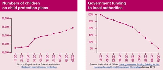 Graphs: children on child protection plans and government funding reductions