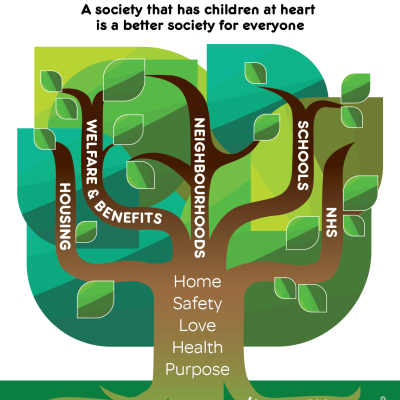 ChildFair State tree diagram